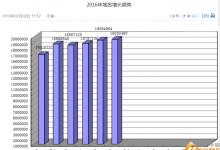 CN域名注册量有望年内破2000万大关_名热网
