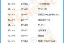 盘点2数字.COM域名使用现状_名热网